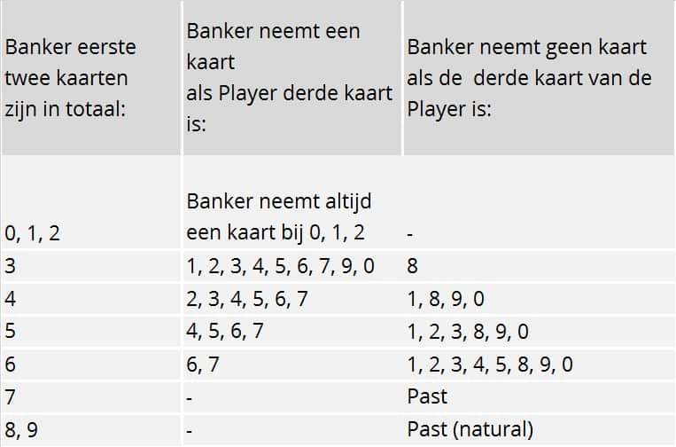 Regels Banco